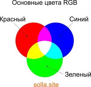 Основные цвета RGB