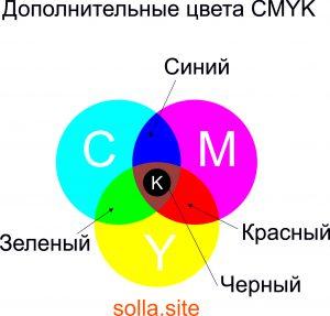 Дополнительные цвета CMYK