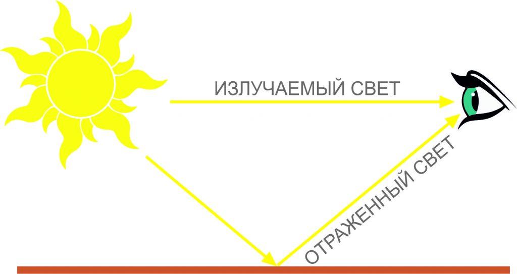 излучаемый и отраженный свет