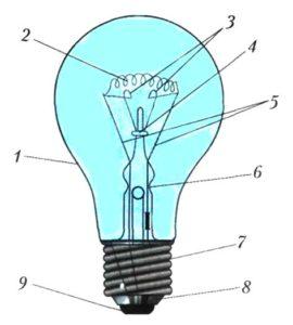 Устройство лампочки