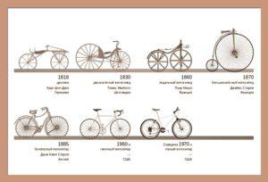 Изобретение и модернизация велосипеда